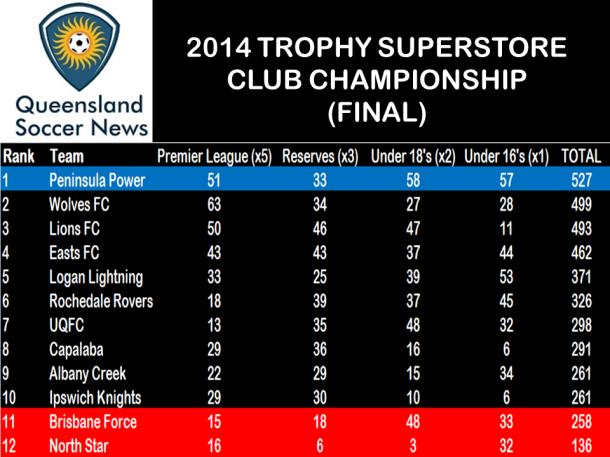 TSPL Club Championship Rd 22