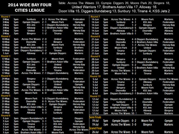 2014 4 Cities draw