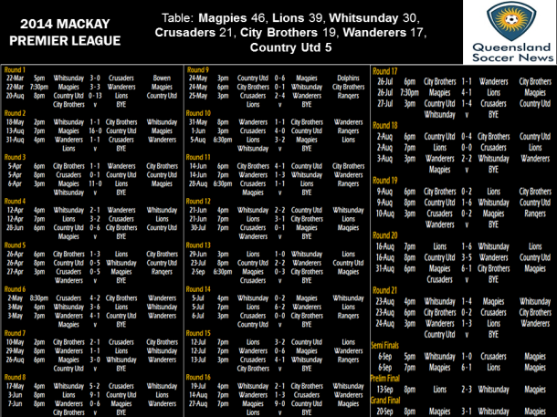 2014 Mackay PL draw