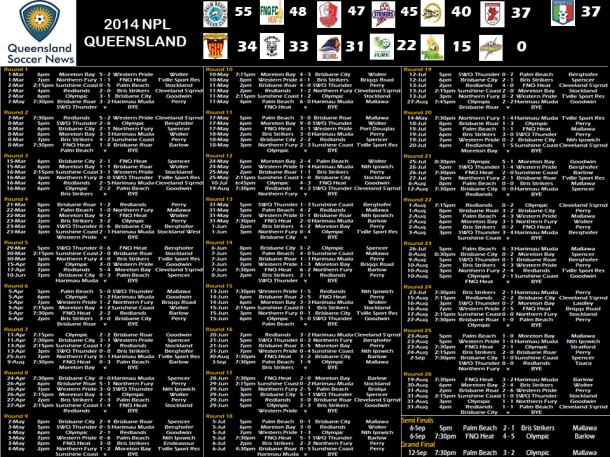 2014 npl draw